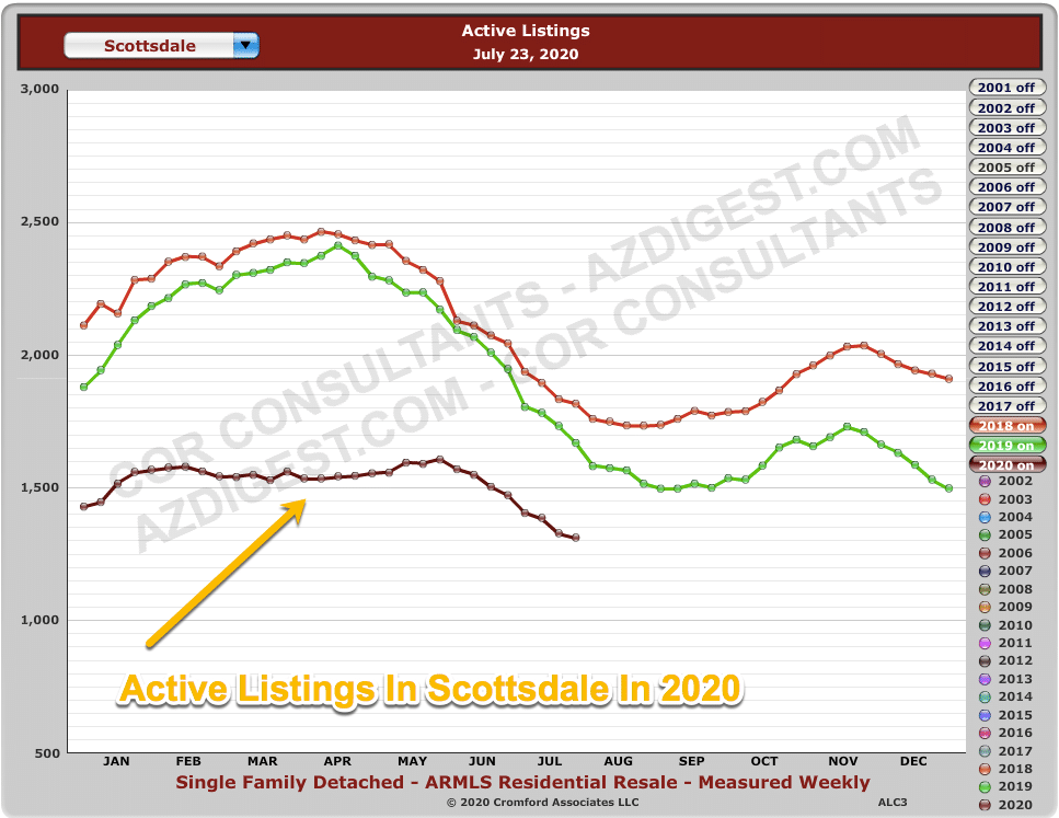 2020 Number of Active Homes In Scottsdale Compared To Previous Years
