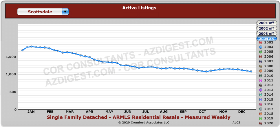 Least Number of Active Listings In Scottsdale
