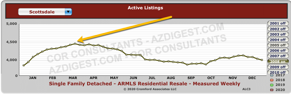 Most Number of Active Listings In Scottsdale
