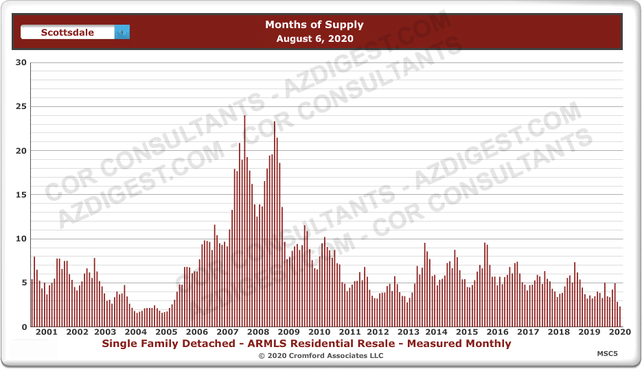 Historic Months Supply - Homes For Sale In Scottsdale