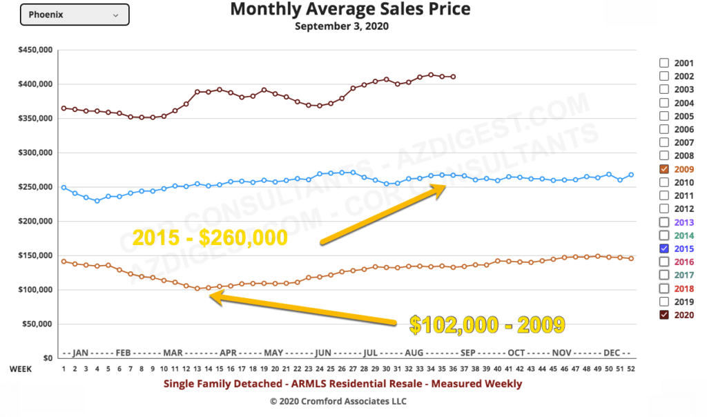 Average Home Prices In Phoenix In 2009 & 2015