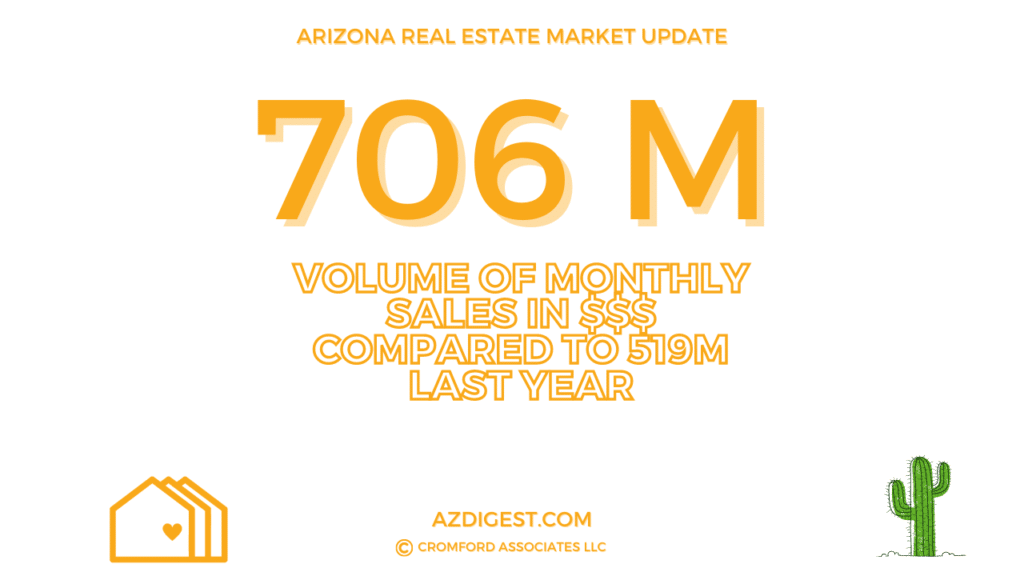 Volume of Real Estate Sales In Phoenix - October 2020