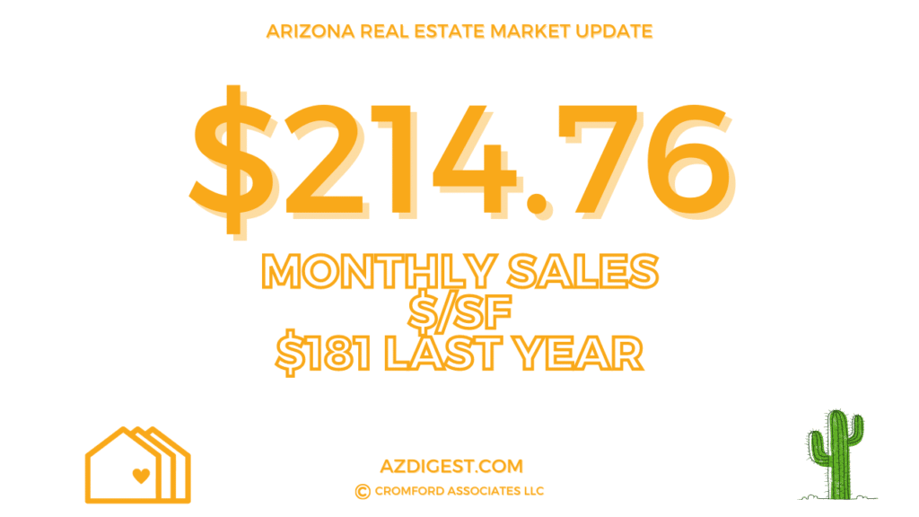 Average Price Per Square Foot In City of Phoenix - October 2020